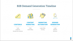B2B generation timeline