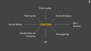 amplification de contenus