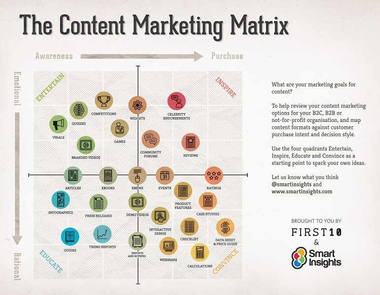 parcours client grâce au Marketing de Contenu