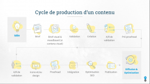 cycle de production contenu