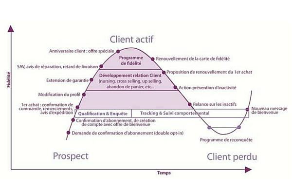 Le cycle de vie du client