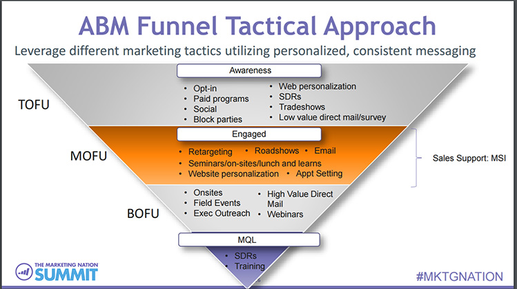 marketo marketing nation abm funnel tactical approach