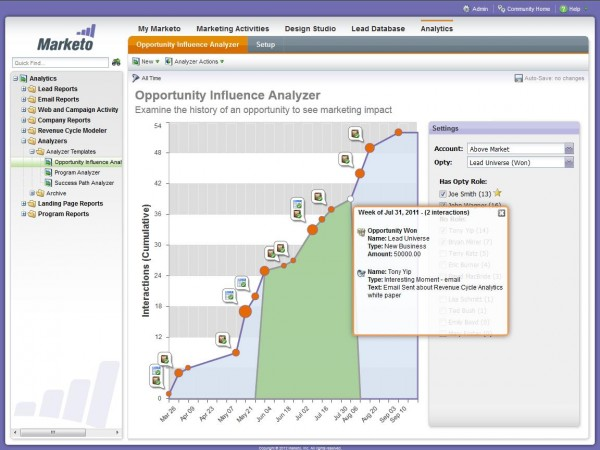 L'Opportunity Influence Analyzer de Marketo