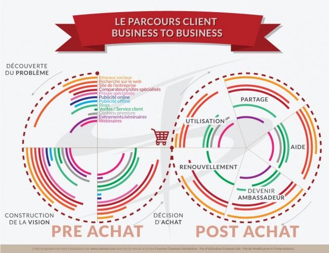 Parcours client B2B