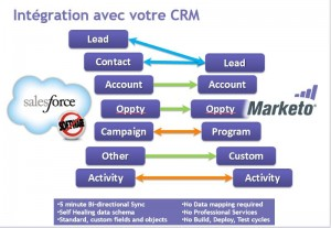 synchroniser-salesforce-marketo2