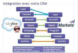 synchroniser-salesforce-marketo2