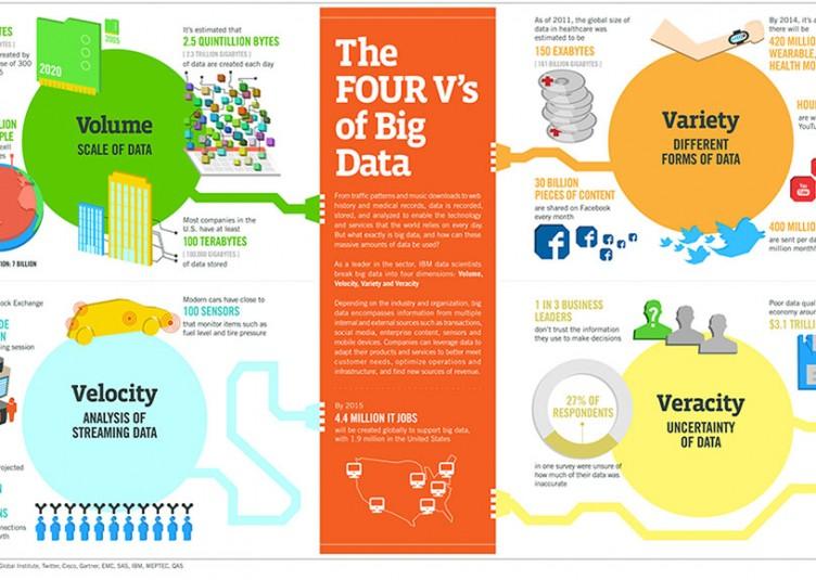 4 V's of Big Data
