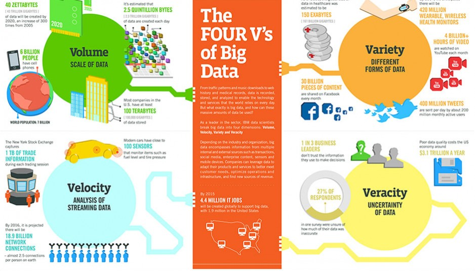 4 V's of Big Data